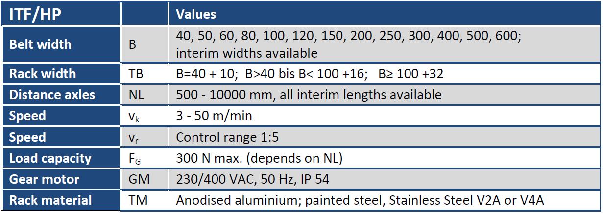 Belt Conveyor ITF/HP Table