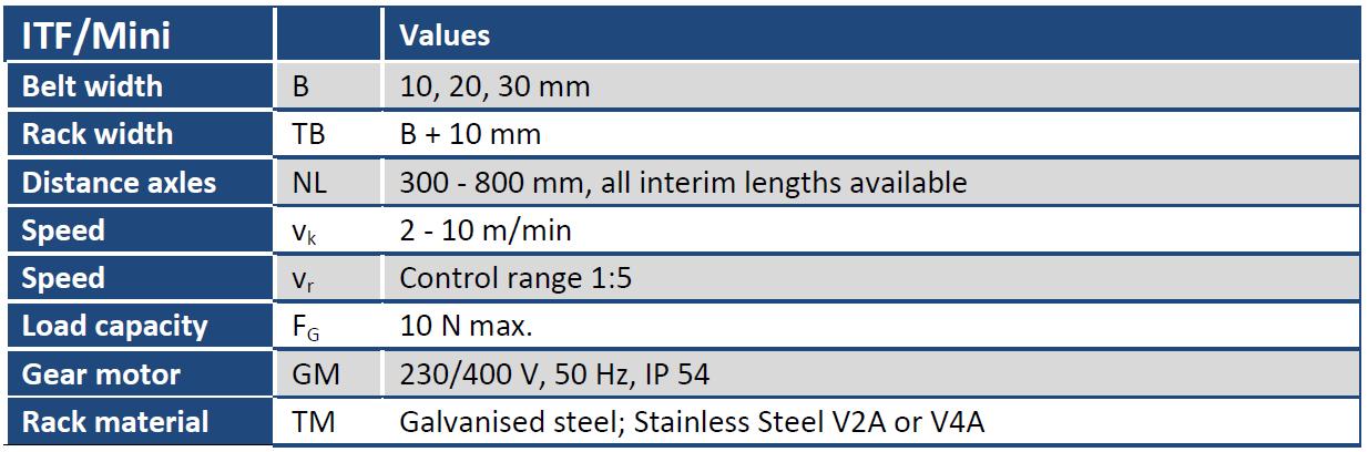 Belt Conveyor ITF/Mini