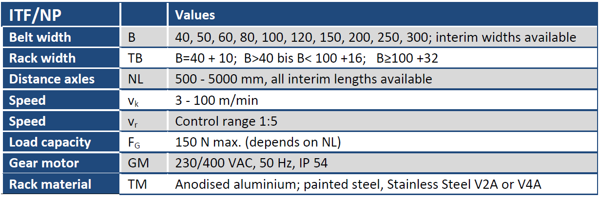 Belt Conveyor ITF/NP Table
