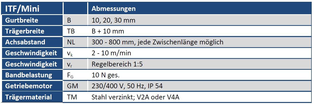 Tabelle Gurtförderband ITF/Mini