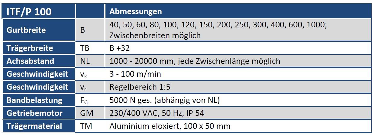 Tabelle Gurtförderband ITF/P100