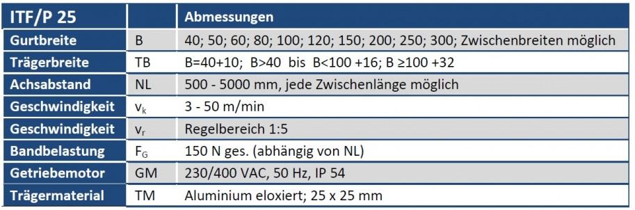 Tabelle Gurtförderband ITF-P25