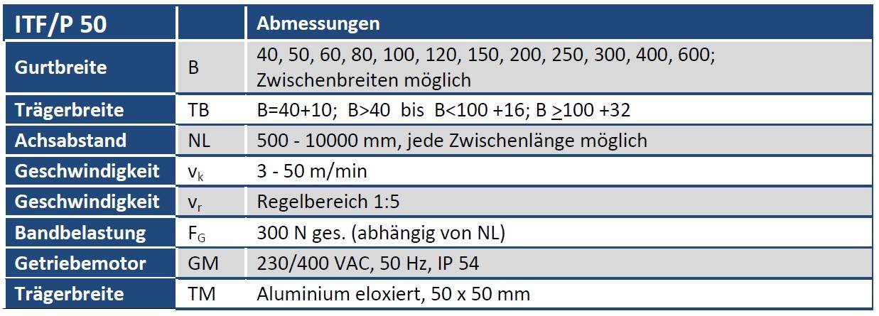 Tabelle Gurtförderband ITF/P50