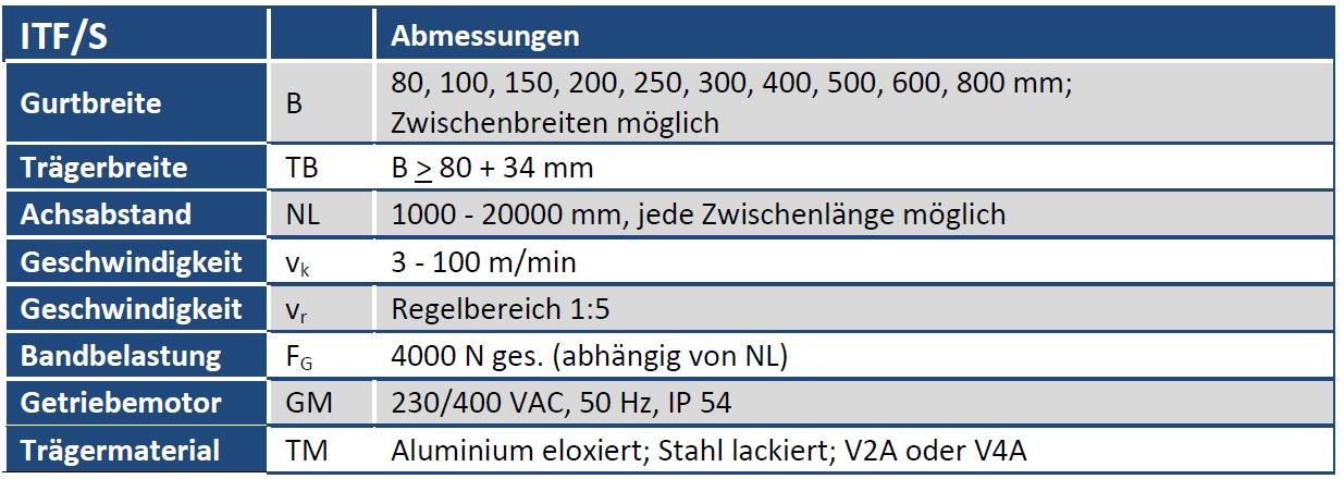 Tabelle Gurtförderband ITF/S