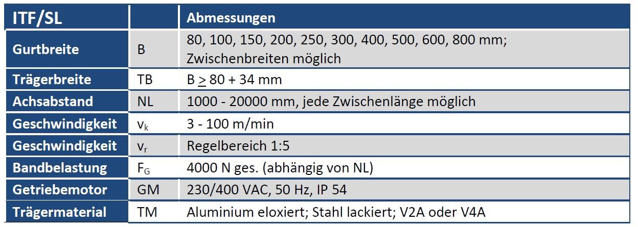 Tabelle Gurtförderband ITF/SL
